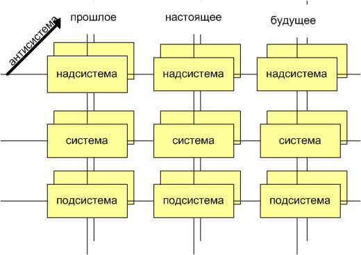 Рис. 1. Системный оператор