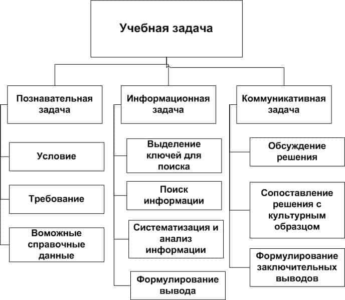 Структура учебной задачи