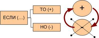 Рис. 5. Схема описания противоречия