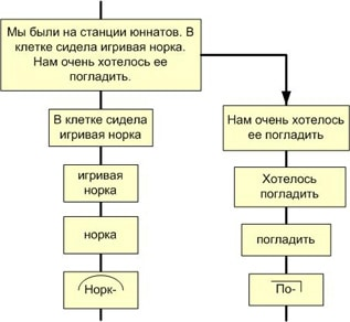 Рис. 2. Системный лифт слова