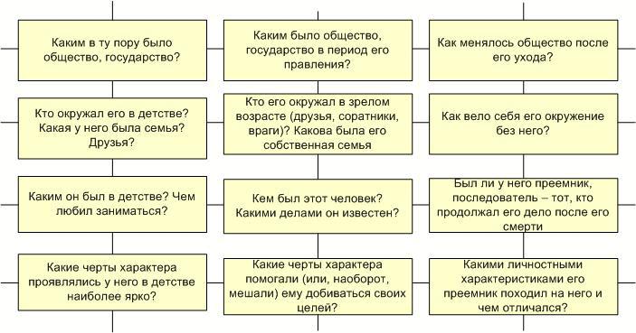 Рис. 4. Вопросы для описания личности в системном операторе