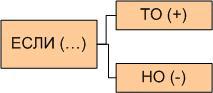 Рмс.3. Модель противоречия