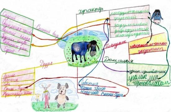 Рис.6. Групповая интеллект-карта об ослике Иа-Иа