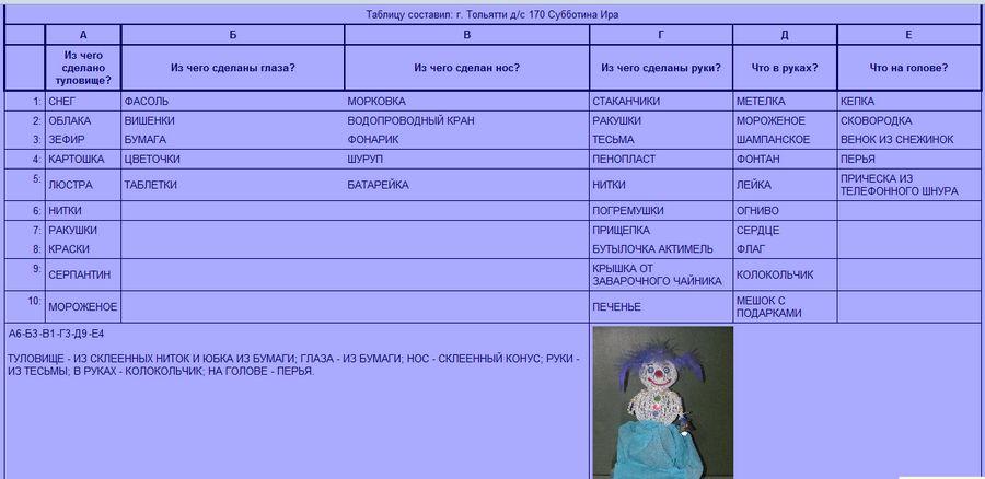 Пример заполненной таблицы