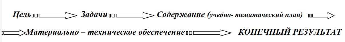 связь элементов в программе