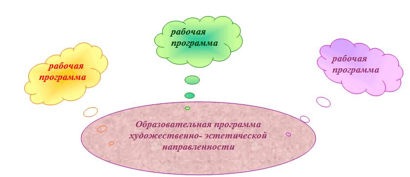 структура образовательной программы