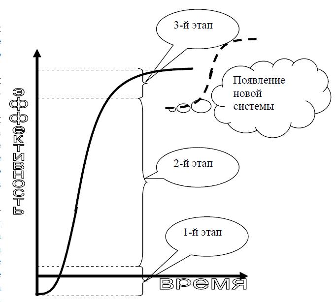 Кривая развития систем