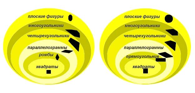 Рис. 3. Две диаграммы Венна для определения квадрата