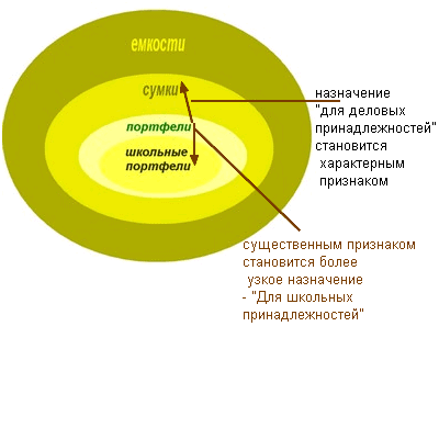 Рис. 4. Превращение признаков