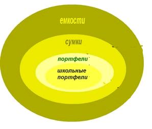 Рис. 1. Круги Эйлера - основа  для построения определения