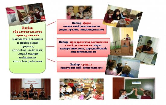 Вариативность образовательного пространства