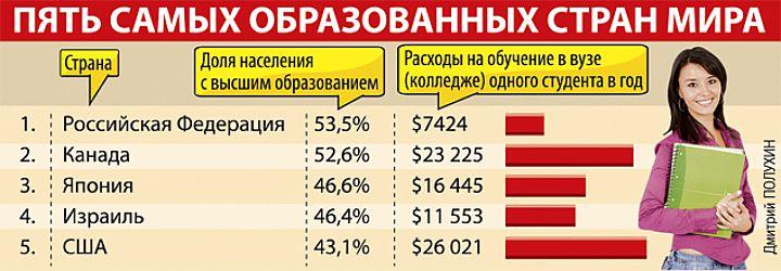 Россия признана самой образованной страной в мире