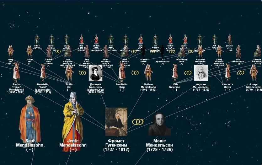 Потомки Мозеса Мендельсона. Во Вселенной мы все взаимосвязаны