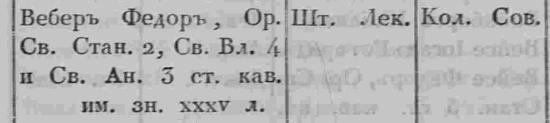 1840 Российский медицинский список вебер
