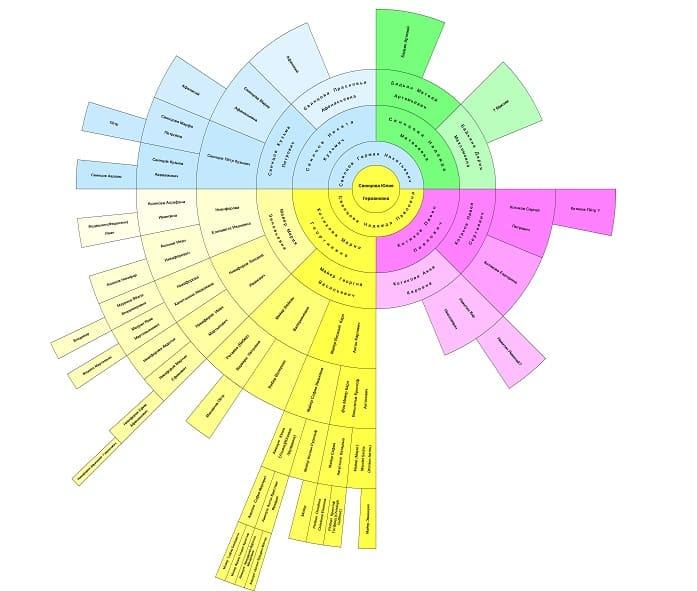 круговая диаграмма родословного Дерева Свинцовой Ю.Г.