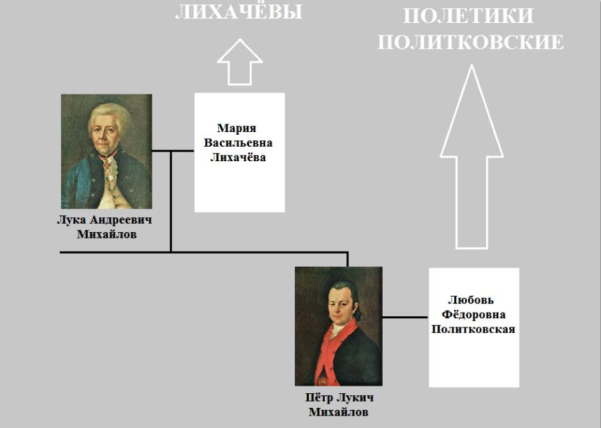 Лука и Пётр Михайловы