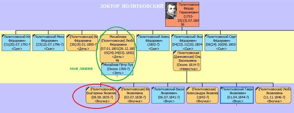 Наш общий предок Фёдор Герасимович Политковский