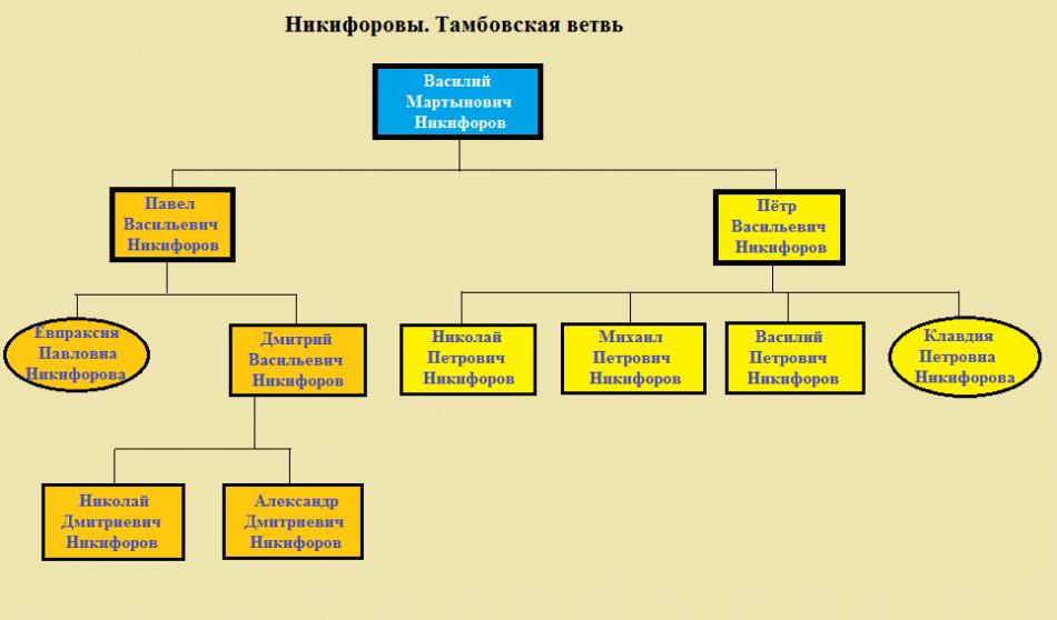 Древо тамбовских Никифоровых
