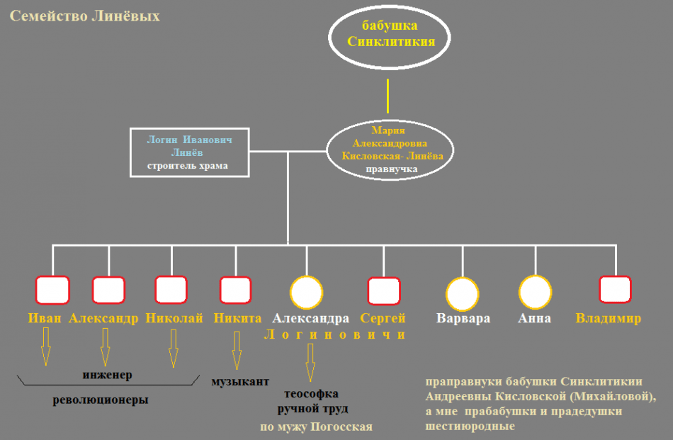 linyovyi-shema-rodstva