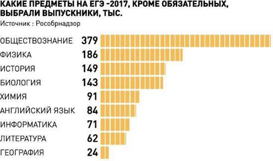 "Инфографика ""РГ"": Леонид Кулешов / Ирина Ивойлова"