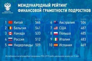 Российские подростки на четвёртом месте в международном рейтинге финансовой грамотности