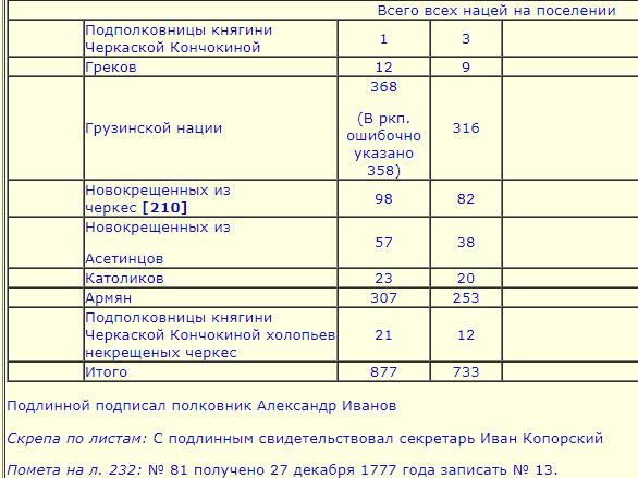 Жители Моздока в 1777 году