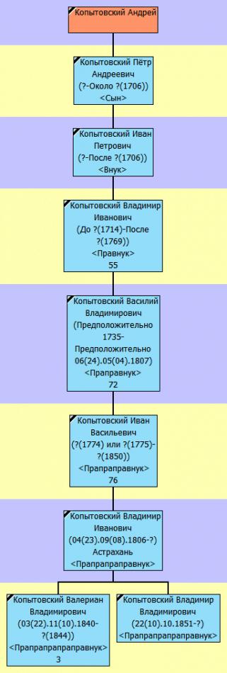 Древо Копытовских по мужской линии