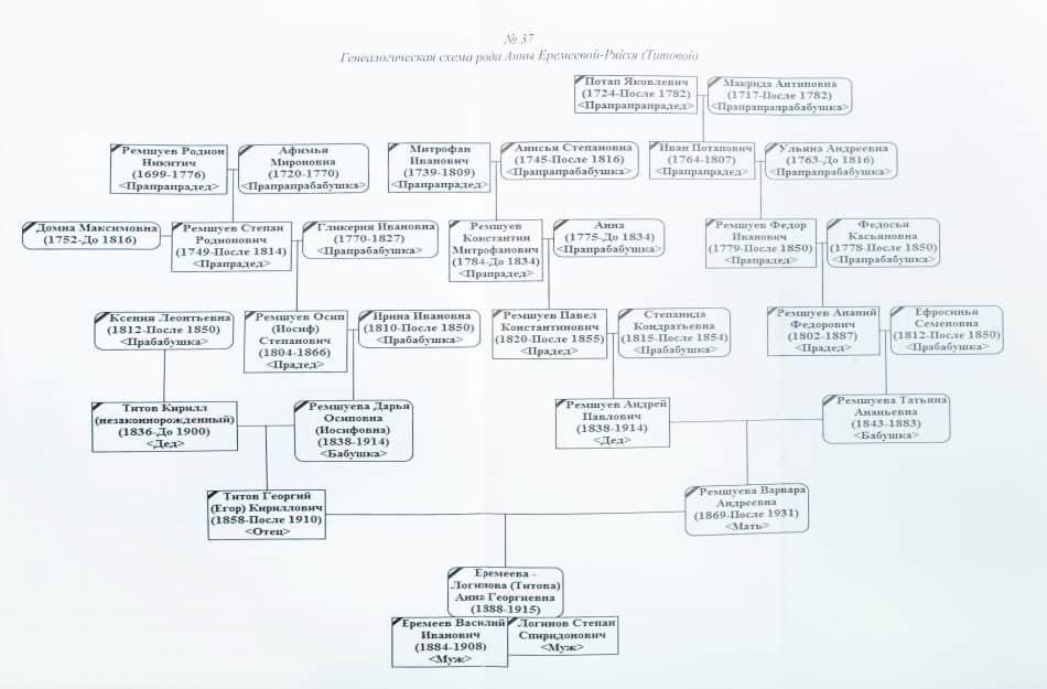 Генеалогическая схема составлена сотрудницей НА РК Еленой Усачевой