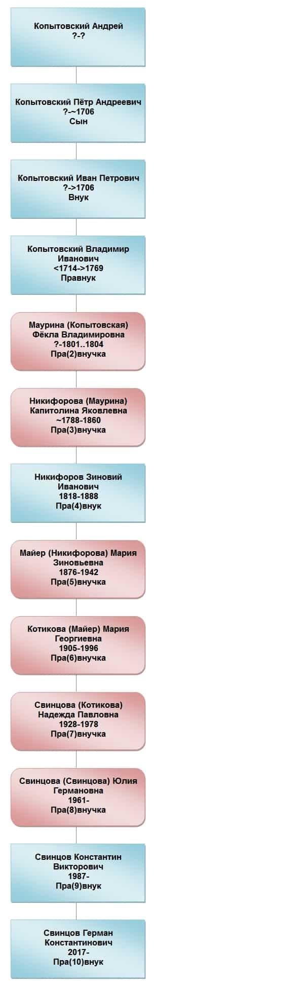 Мы потомки Копытовских по прямой.