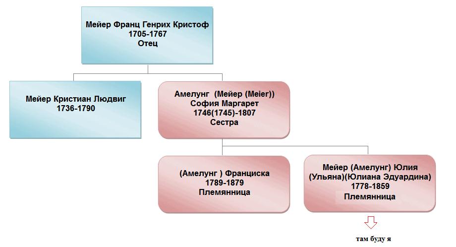 схема родства с Кристианом Людвигом Мейером