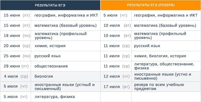 Определены сроки публикации результатов ЕГЭ