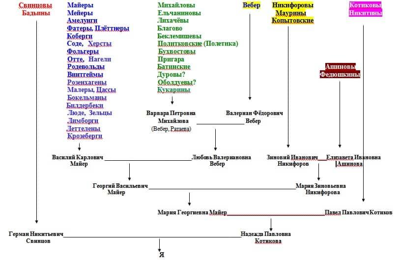 генеалогические таблицы