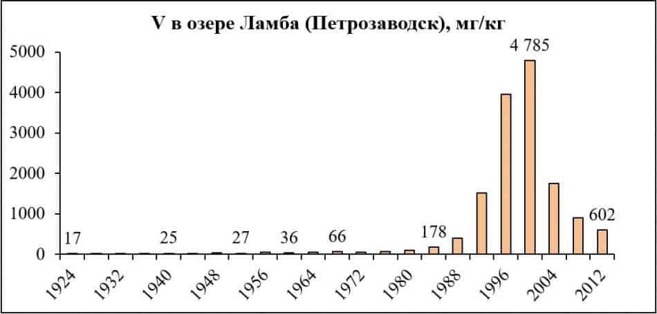 Динамика ванадия в отложениях озера Ламба по годам (начало деятельности ТЭЦ – конец 1970-х)