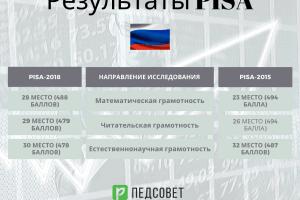 Россия в рейтинге PISA