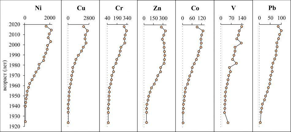 Графики вертикального распределения тяжелых металлов (в миллиграммах на килограмм сухого веса) в колонке донных отложений озера Комсомольское с учетом возраста осадков