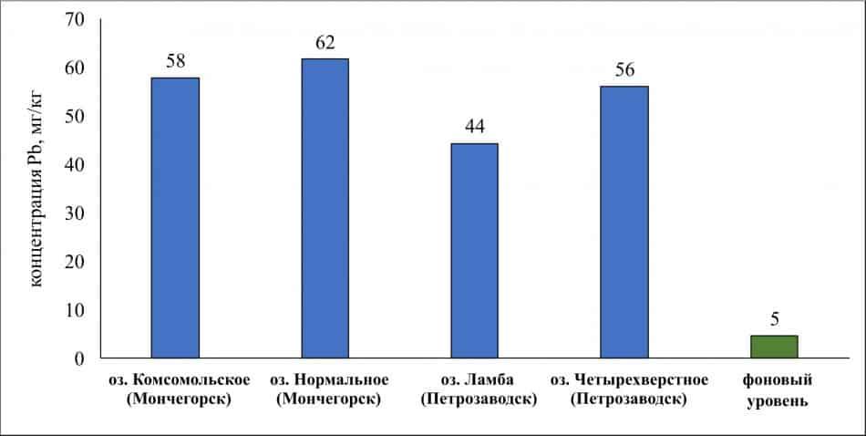 Медианные содержания свинца (в миллиграммах на килограмм сухого веса) в донных отложениях малых озер Мончегорска (Мурманская обл.) и Петрозаводска (Карелия) в сравнении с фоном