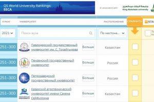 ПетрГУ попал в третью сотню в рейтинге вузов стран развивающейся Европы и Центральной Азии