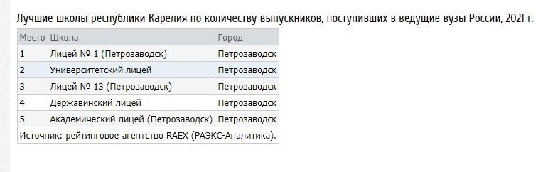 Школы Карелии не вошли в рейтинг лучших в России