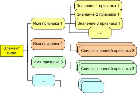 Рис.1. Модель ЭИЗ