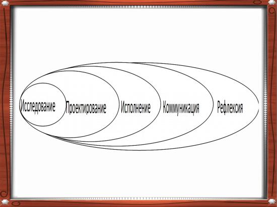 Система деятельности учителя по управлению учебно-воспитательным процессом