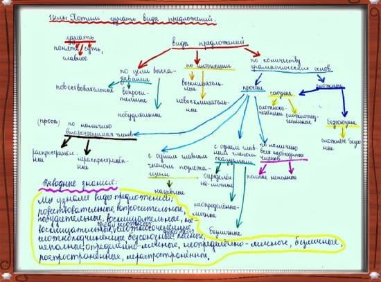 «Древо понятия» на изучение темы «Виды предложений»