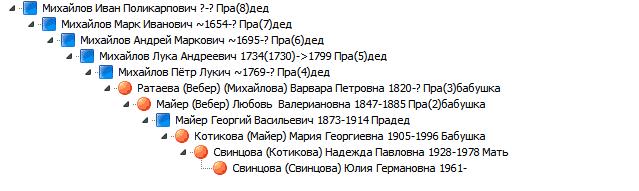 я и Иван Поликарпович Михайлов