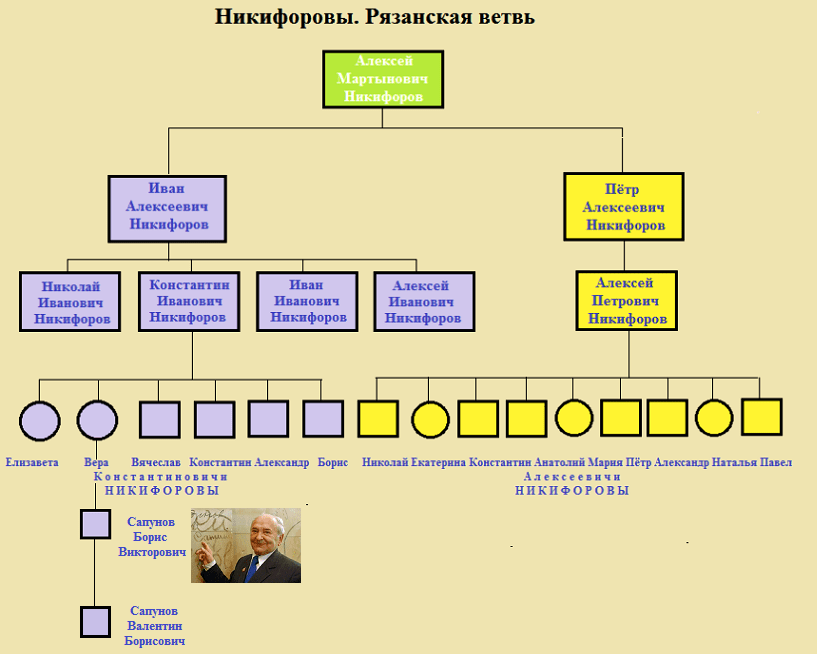 потомки рязанских Никифоровых